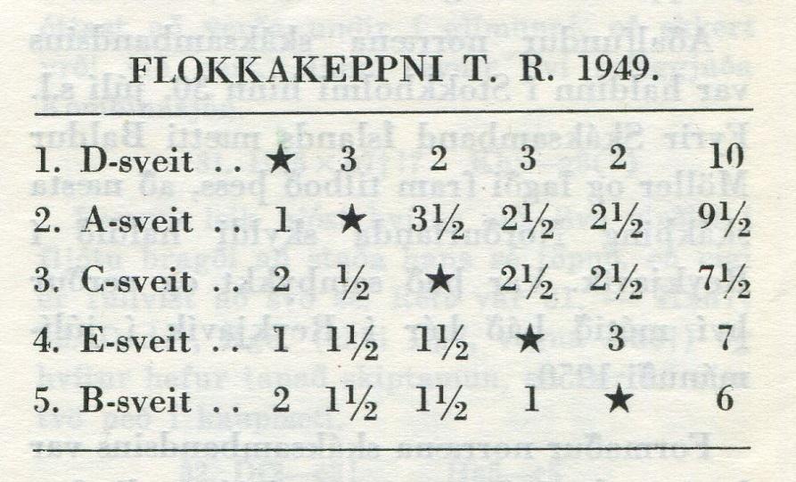 1949 Flokkakeppni - tafla