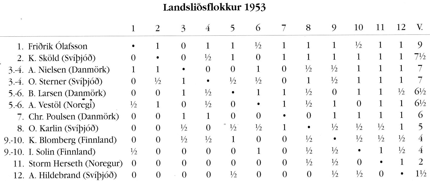 1953 Norðurlandamót - tafla