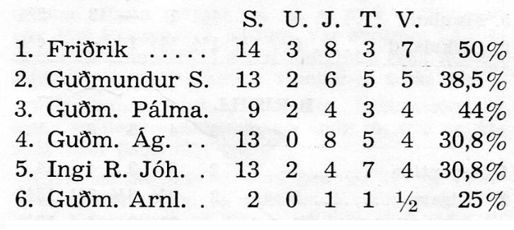 1954 Ólympíumótið - arangur_islendinga