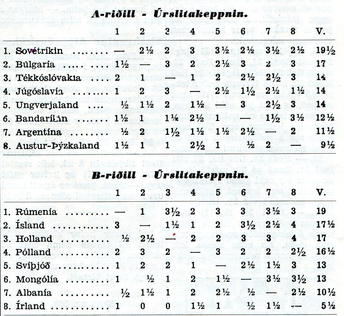 1958 Heimsmeistaramót stúdenta - tafla