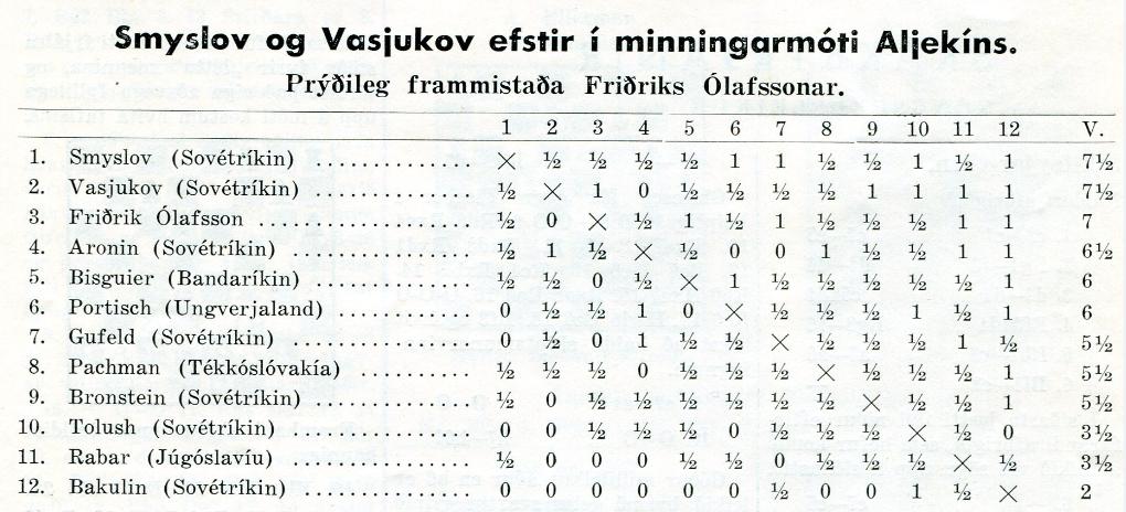 1961 Moskva - tafla