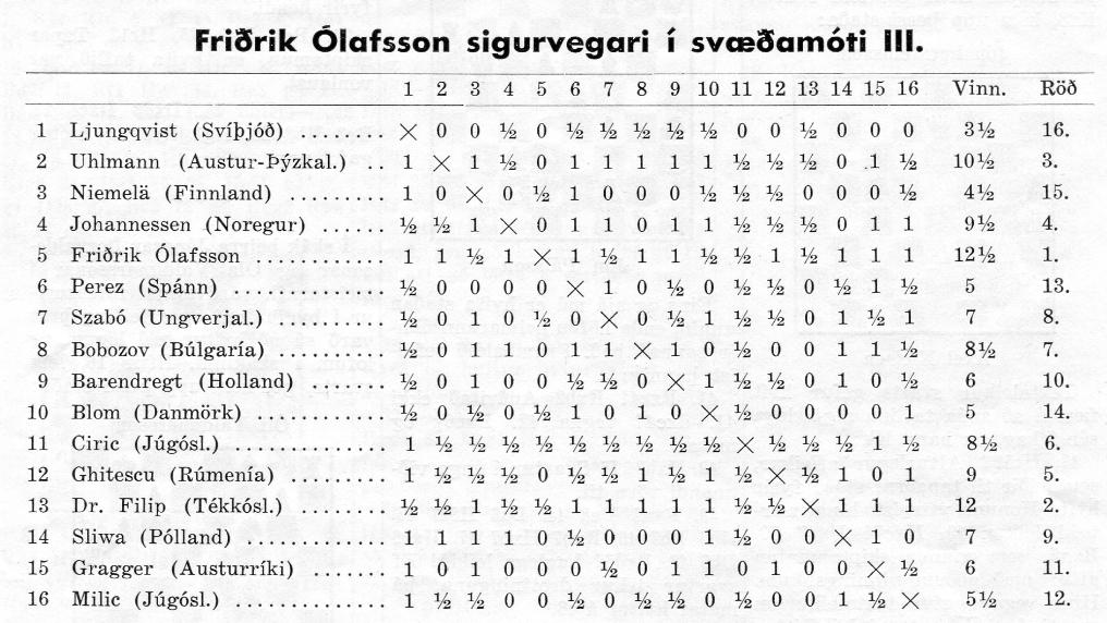 1961 Svæðamót_tafla