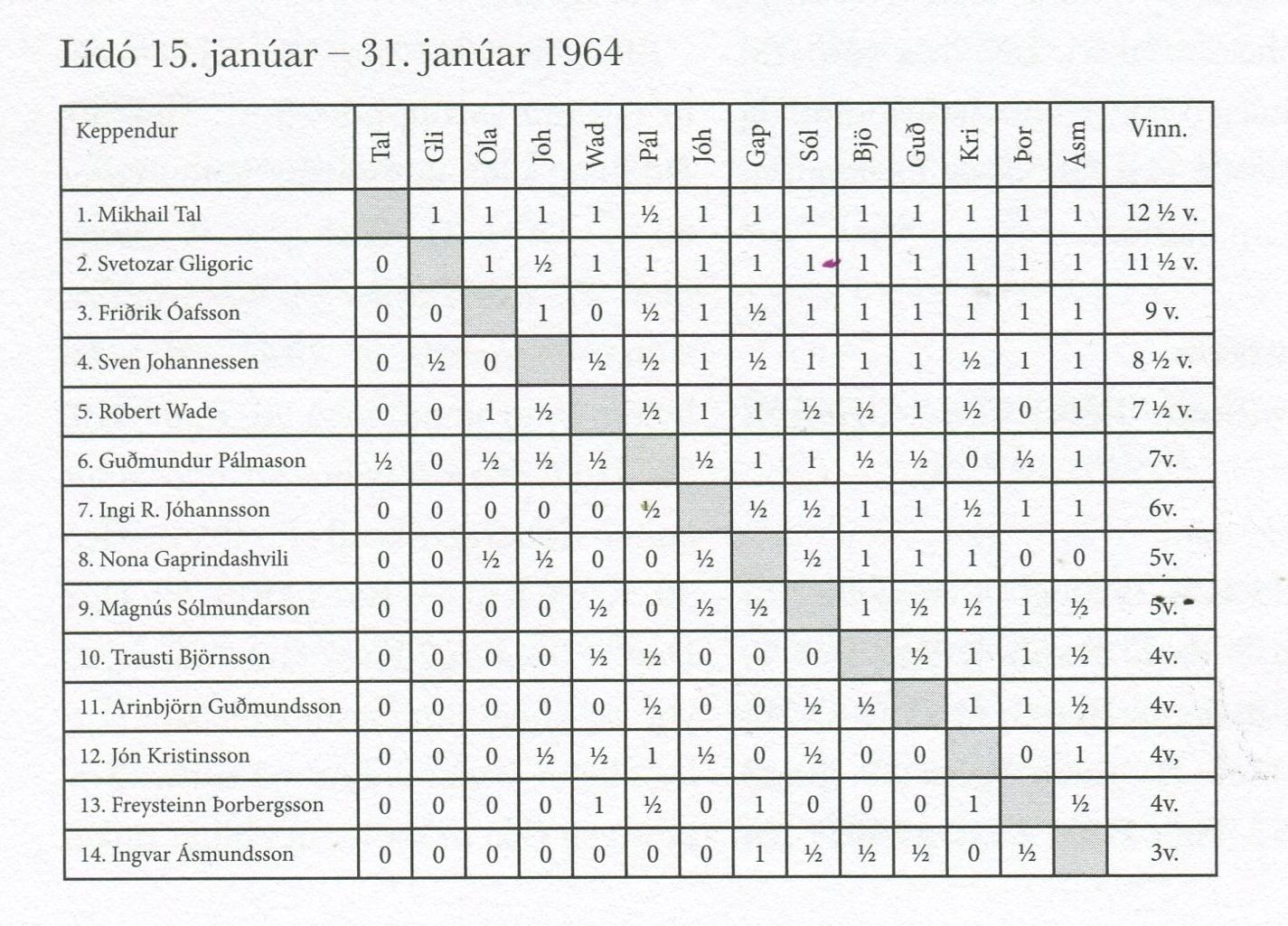 1964 Reykjavíkurmótið - leiðrétt tafla