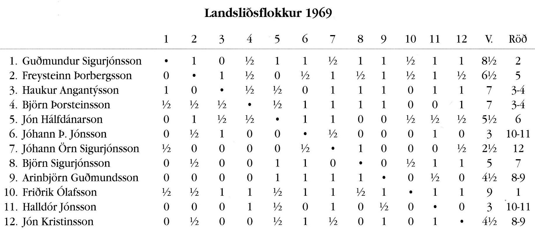 1969 Skákþing Íslands - tafla