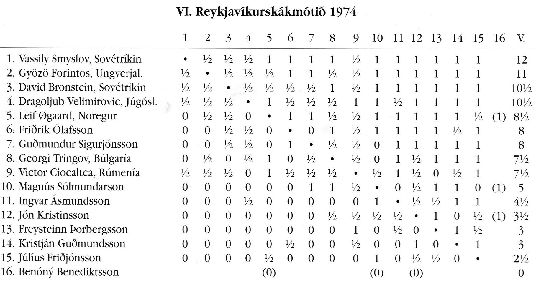 1974 Reykjavíkurskakmótið - taflaa