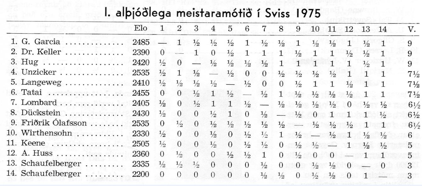 1975 Alþjóðlegt mót í Zurich_tafla