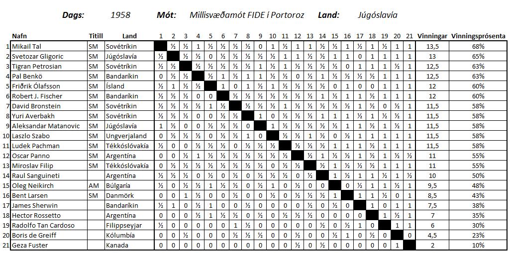 millisvaedamot_FIDE_Portoz_1958